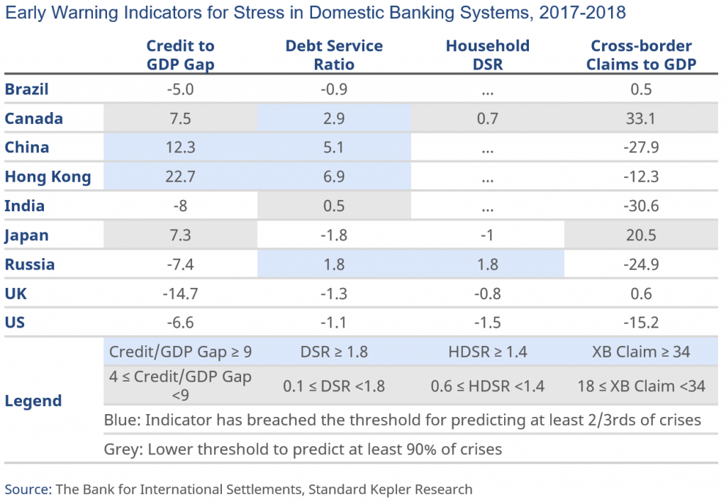 Early Warning Indicators for Stress in Domestic Banking Systems